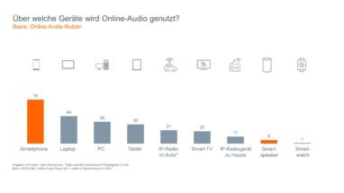 6,6 Millionen neue Webradio und Online Audio Hörer - obs/BLM Bayerische Landeszentrale für neue Medien